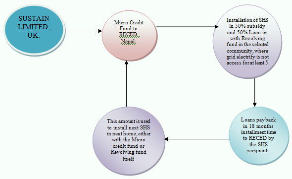 1.1.	Carbon Credit Micro Finance Project Module chart